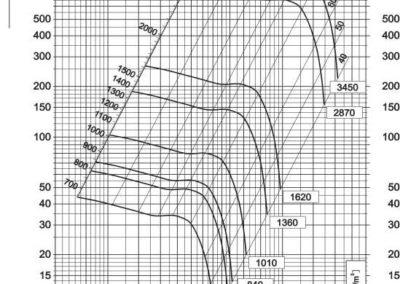 Dijagram aksijalnog ventilatora AV-5