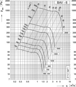 Dijagram aksijalnog ventilatora AV-6