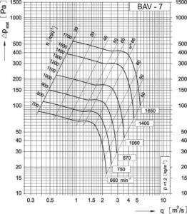 Dijagram aksijalnog ventilatora AV-7