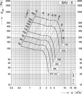 Dijagram aksijalnog ventilatora AV-8