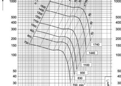 Dijagram aksijalnog ventilatora AV-9