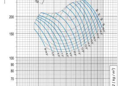 Dijagram AV-M - 10 aksijalnog ventilatora pri 820 min-1