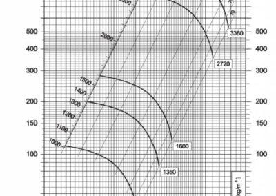 Dijagram srednjetlačnog centrifugalnog ventilatora NVT 160
