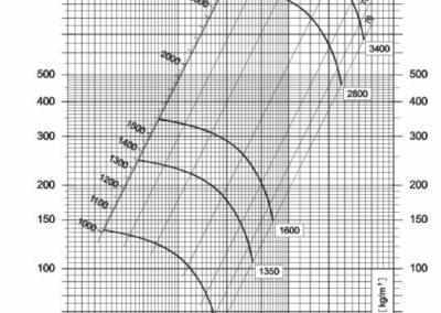 srednjetlačni centrifugalni ventilator NVT 180 dijagram