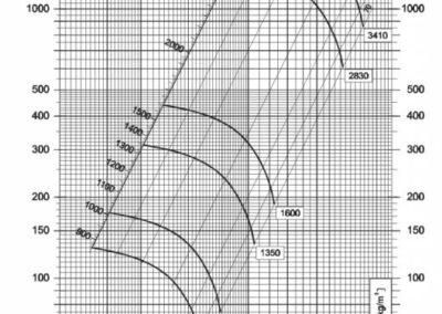 Dijagram srednjetlačnog centrifugalnog ventilatora NVT 200