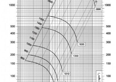 Dijagram srednjetlačnog centrifugalnog ventilatora NVT 250