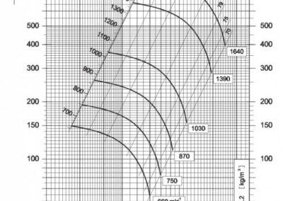 Dijagram srednjetlačnog centrifugalnog ventilatora NVT 280