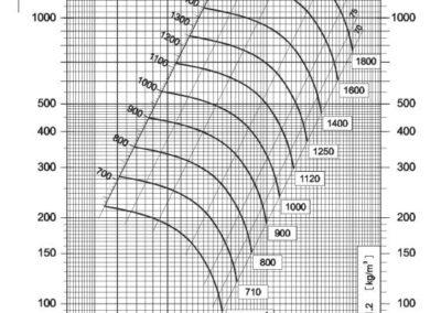 Dijagram tlaka i protoka NVT 355 srednjetlačnog centrifugalnog ventilatora s remenskim prijenosom
