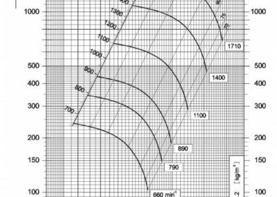 Dijagram srednjetlačnog centrifugalnog ventilatora NVT 355
