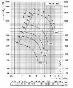 Dijagram srednjetlačnog centrifugalnog ventilatora NVT 400
