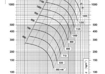 Dijagram tlaka i protoka NVT 450 srednjetlačnog centrifugalnog ventilatora s remenskim prijenosom