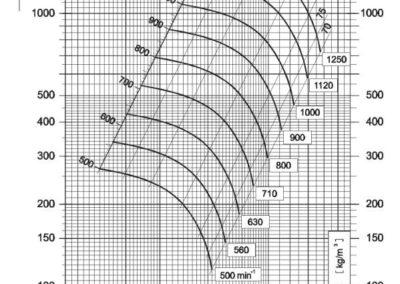 Dijagram tlaka i protoka NVT 500 srednjetlačnog centrifugalnog ventilatora s remenskim prijenosom