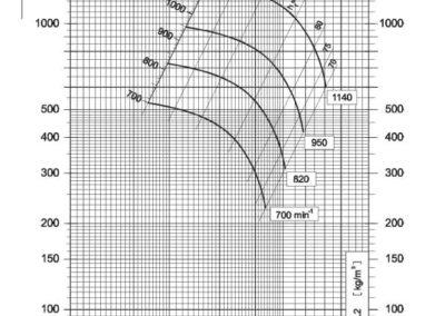 Dijagram srednjetlačnog centrifugalnog ventilatora NVT 500