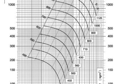 Dijagram tlaka i protoka NVT 560 srednjetlačnog centrifugalnog ventilatora s remenskim prijenosom