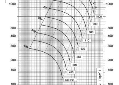 Dijagram tlaka i protoka NVT 630 srednjetlačnog centrifugalnog ventilatora s remenskim prijenosom