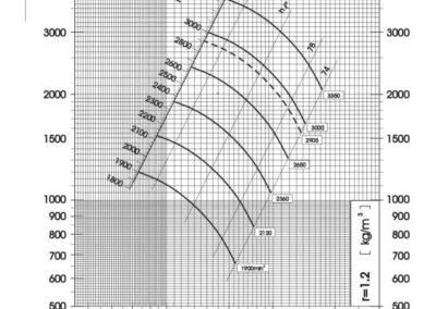 Dijagram tlaka i protoka srednjetlačnog centrifugalnog ventilatora SPV-280-011