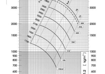 Dijagram tlaka i protoka srednjetlačnog centrifugalnog ventilatora SPV-315-011