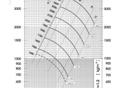Dijagram tlaka i protoka srednjetlačnog centrifugalnog ventilatora SPV-355-011