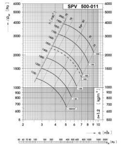 Dijagram tlaka i protoka srednjetlačnog centrifugalnog ventilatora SPV-500-011