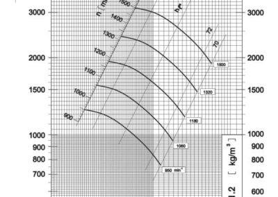 Dijagram tlaka i protoka srednjetlačnog centrifugalnog ventilatora SPV-560-021