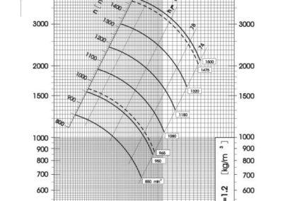Dijagram tlaka i protoka srednjetlačnog centrifugalnog ventilatora SPV-630-011