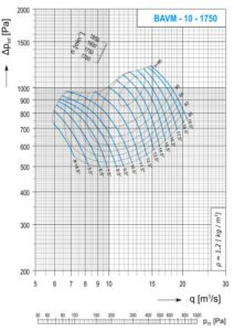 Dijagram AV-M - 10 aksijalnog ventilatora pri 1750 min-1