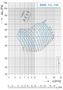 Dijagram AV-M - 11,2 aksijalnog ventilatora pri 1140min-1