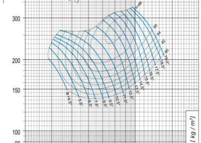 Dijagram AV-M - 11,2 aksijalnog ventilatora pri 820 min-1