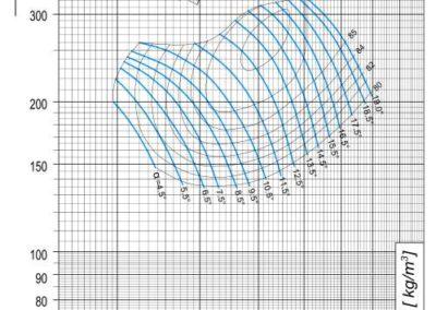Dijagram AV-M - 8 aksijalnog ventilatora pri 1140 min-1