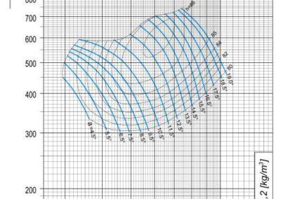 Dijagram AV-M - 8 aksijalnog ventilatora pri 1710 min-1