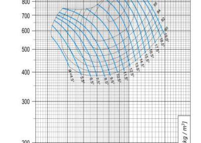 Dijagram AV-M - 9 aksijalnog ventilatora pri 1750 min-1