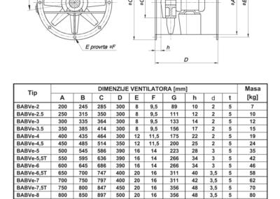 Mjerna skica Av aksijalnih ventilatora