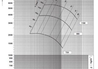 SV 14 dijagram tlaka i protoka