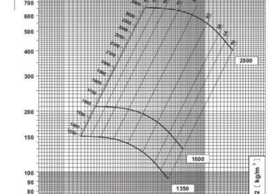 SV 2 dijagram tlaka i protoka