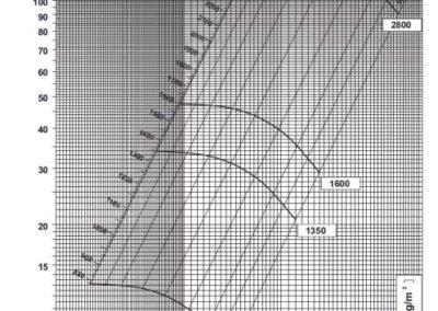 SV 3 dijagram tlaka i protoka