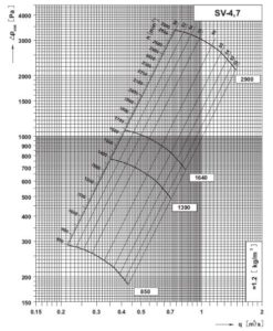SV 4,7 dijagram tlaka i protoka