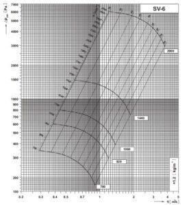 SV 6 dijagram tlaka i protoka