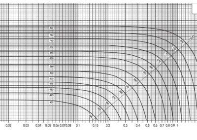 Dijagram statičkih tlakova