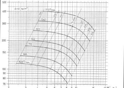 TSV-12 dijagram