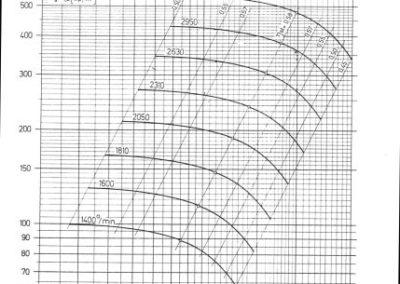 TSV-5 dijagram