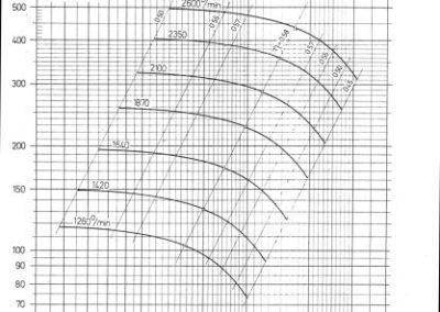 TSV-6 dijagram