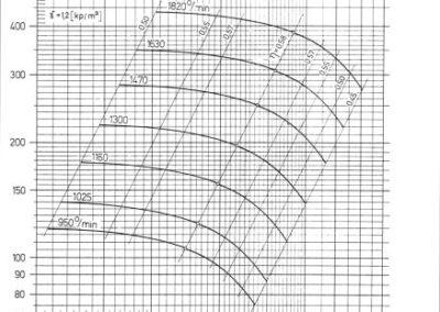 TSV-8 dijagram
